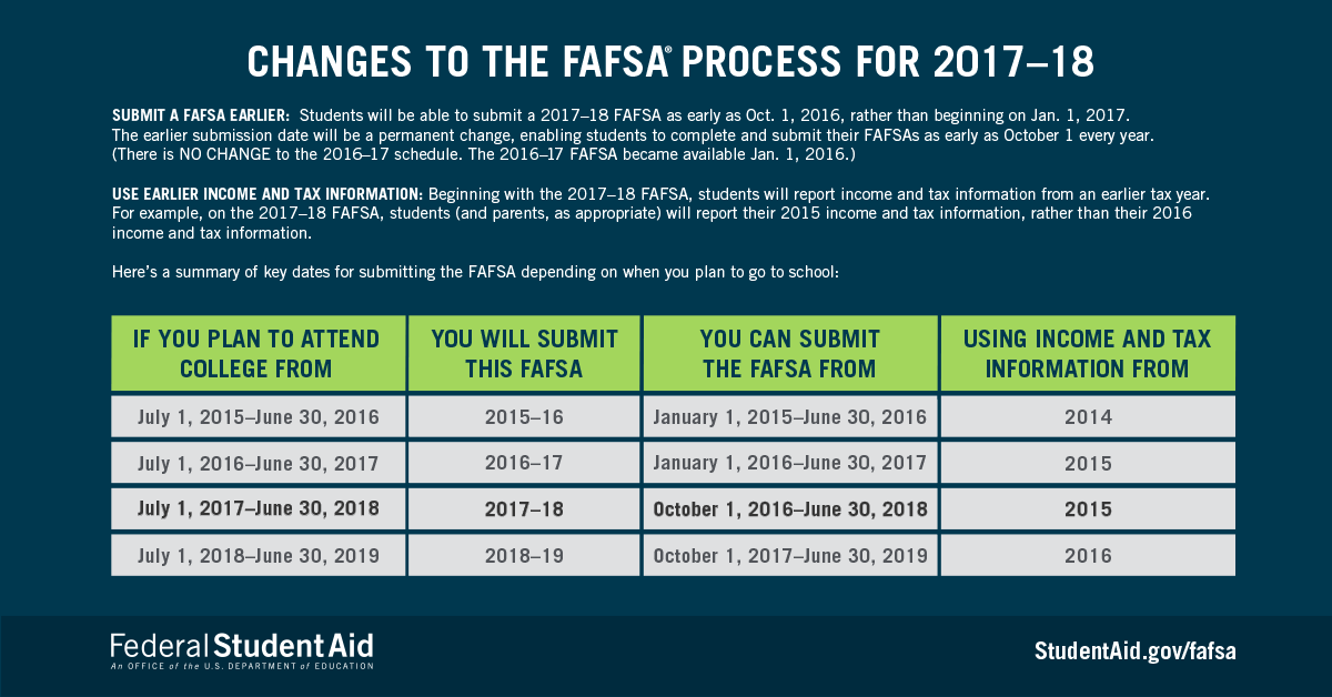 changes to the fafsa process 1718